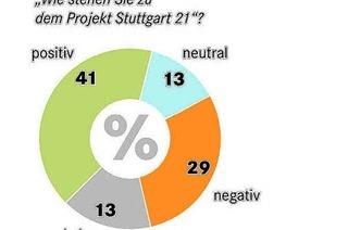 BZ-Wahlumfrage: Eine Mehrheit ist für Stuttgart 21